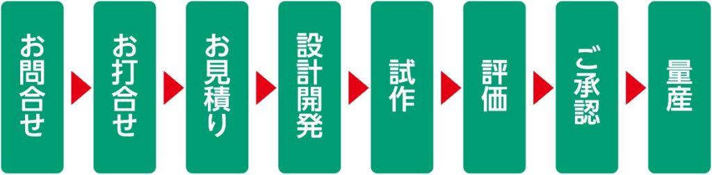 お問い合わせ→お打ち合わせ→お見積もり→設計開発→試作→評価→ご承認→量産